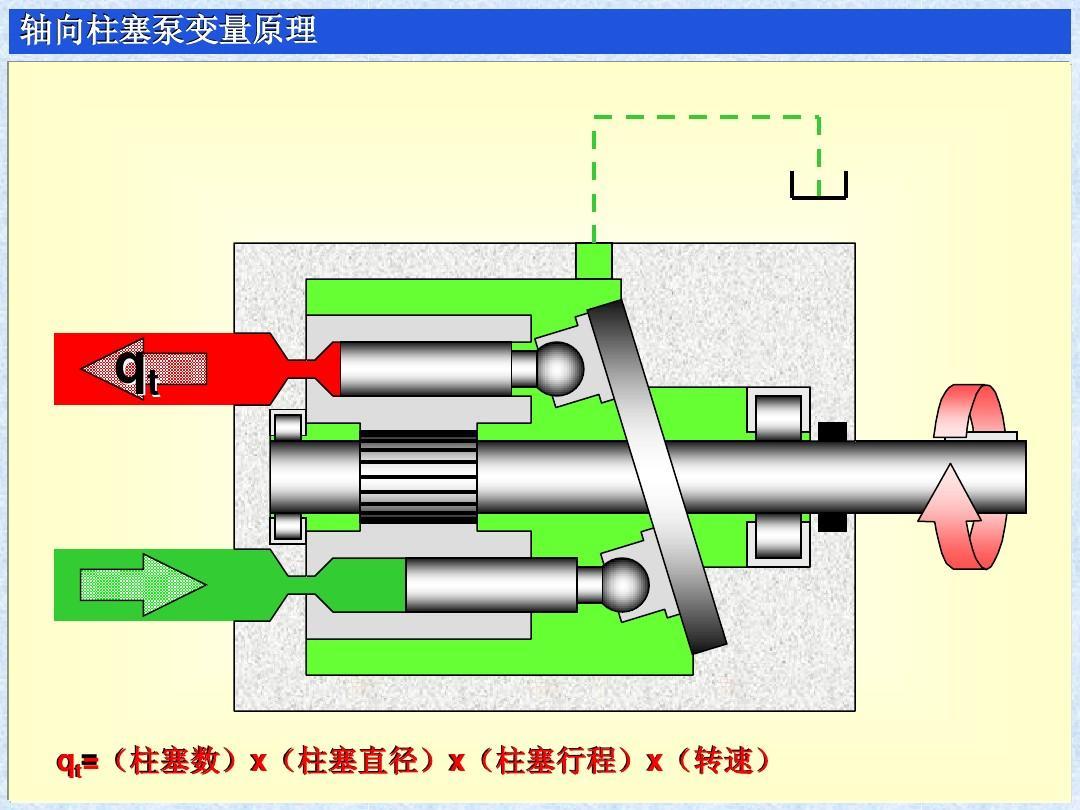你可能喜欢 液压图解 轴向柱塞泵工作原理 齿轮泵工作原理 力士乐液压图片