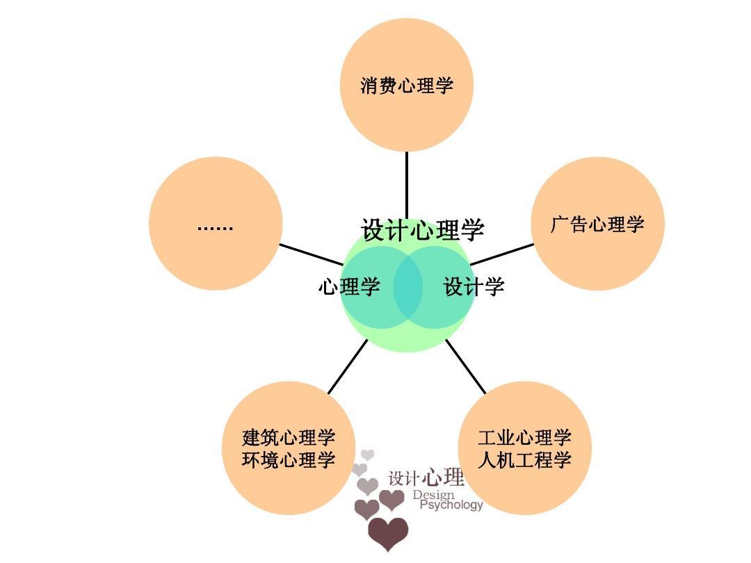 上海大学设计心理学课程ppt图片