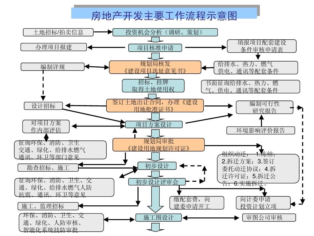 经典项目建设过程流程图ppt图片