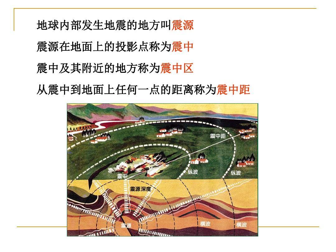 所有分类 工程科技 建筑/土木 13建筑结构抗震设计基本知识ppt  第3页图片
