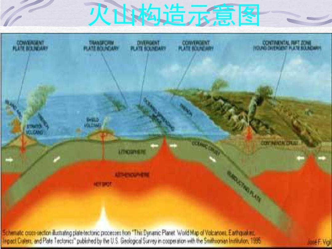 火山构造示意图
