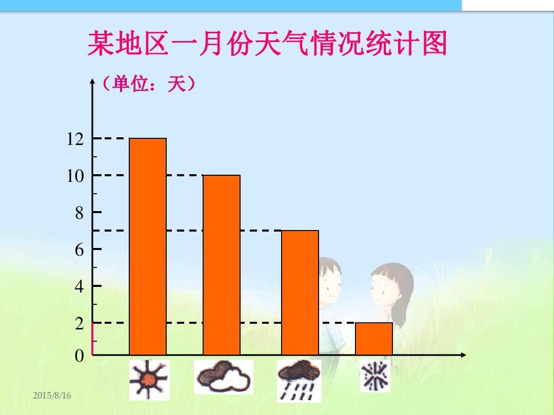 某地区一月份天气情况统计图 (单位:天) 12 10 8 6 4 2 0 2015/8/16图片