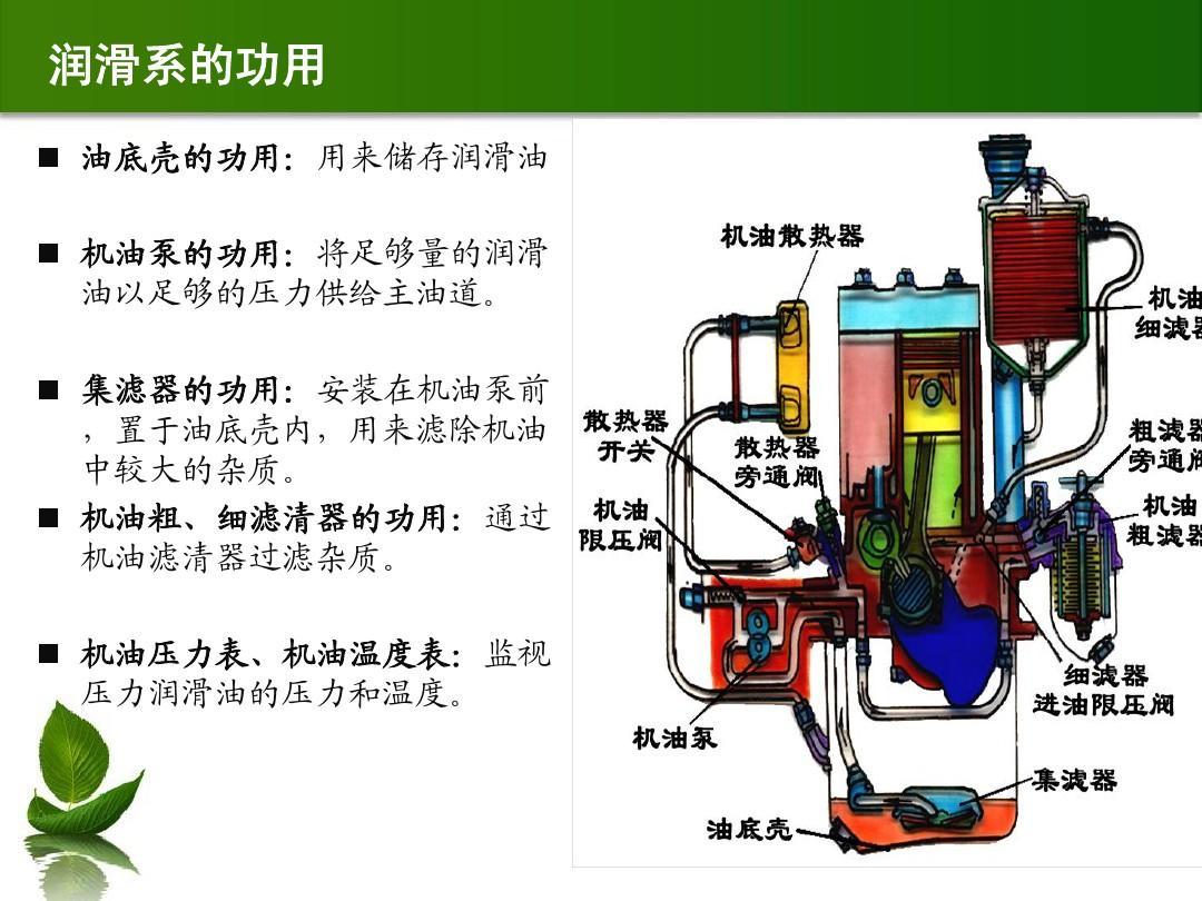 汽车润滑系教案(2)ppt
