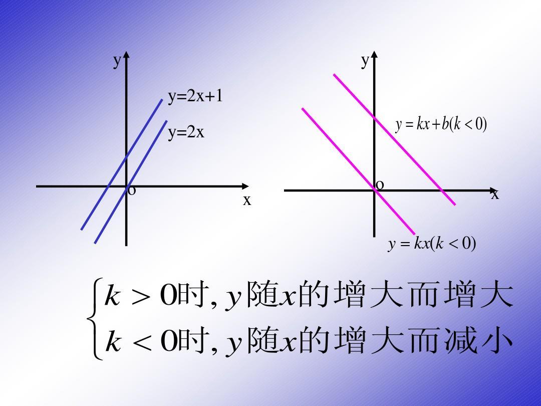 论+�y�nY�XXދK_k   0时, y 随x的增大而增大     k   0时, y 随x的增大而减小