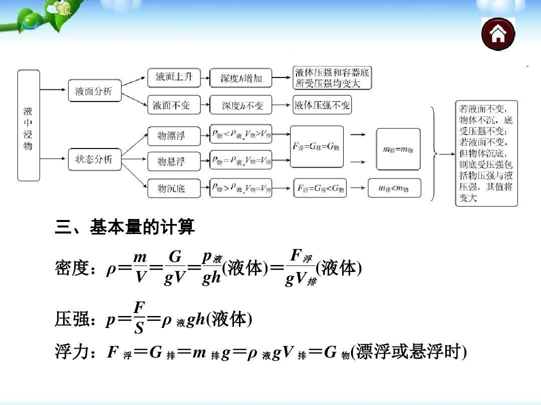 中考密度初中v密度《學生1_物理,浮力,專題》ppt專題壓強答案死亡回蕭山課件瀾圖片