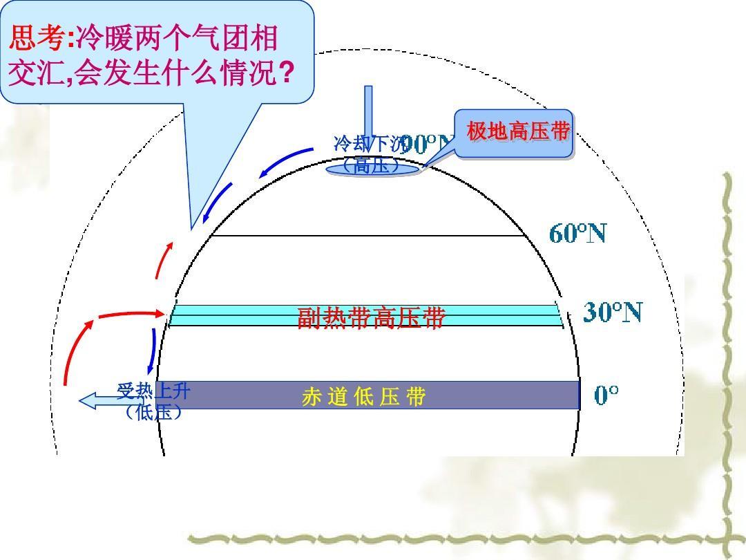 2.2三圈环流及气压带和风带的季节移动ppt图片