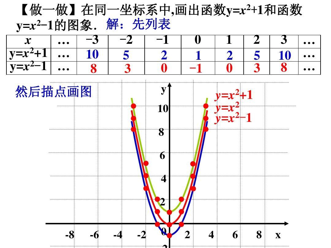 26[1].1.4_二次函数(4)课件