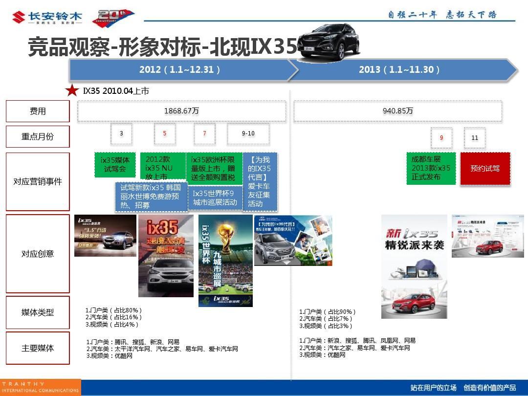 2014年长安铃木汽车网络整合传播策略ppt图片