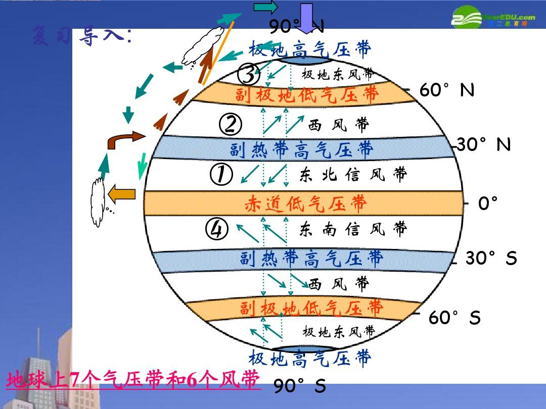 气压带和风带对气候的影响课件ppt图片