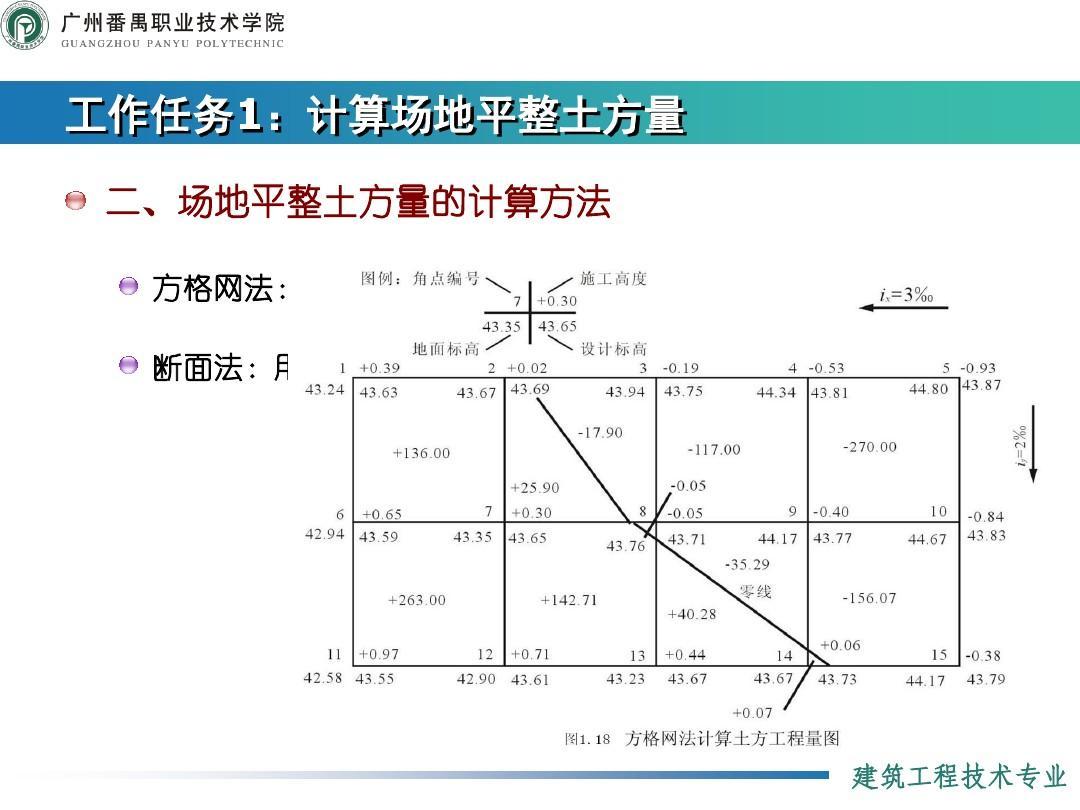 建筑施工电路囹�)�c_建筑施工技术1:土方工程施工ppt