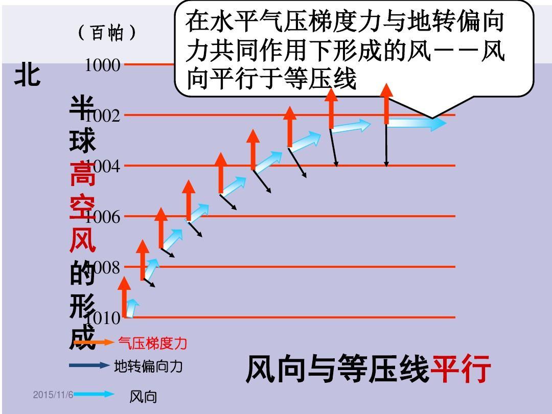 1006 风 1008 的 形 1010 成 气压梯度力 地转偏向力 2015/11/6 风向图片