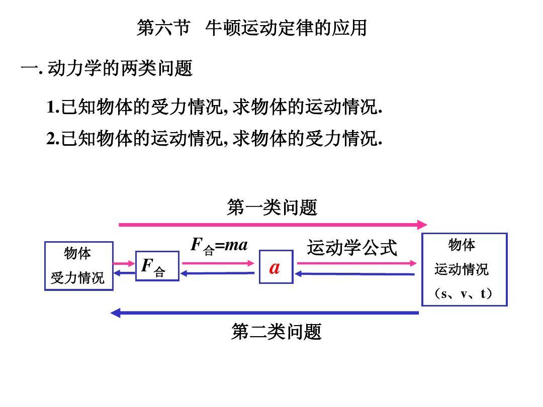 牛顿运动年级的应用ppt苏教版定律上册数学课件八