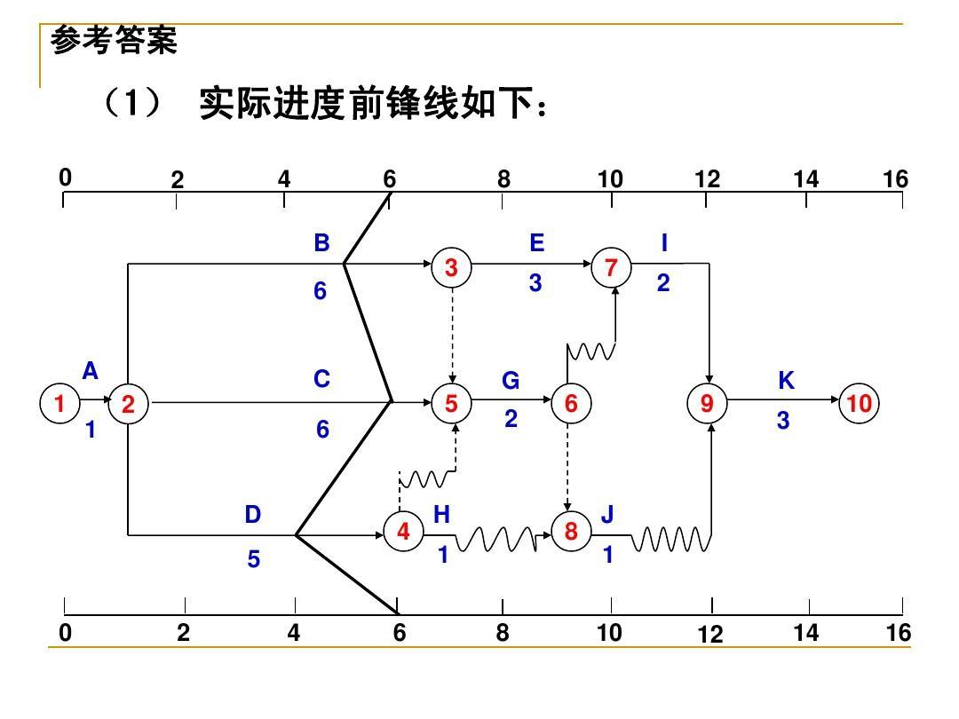 双代号时标网络图计算示例ppt图片