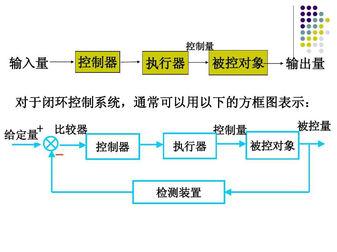 闭环控制系统ppt图片