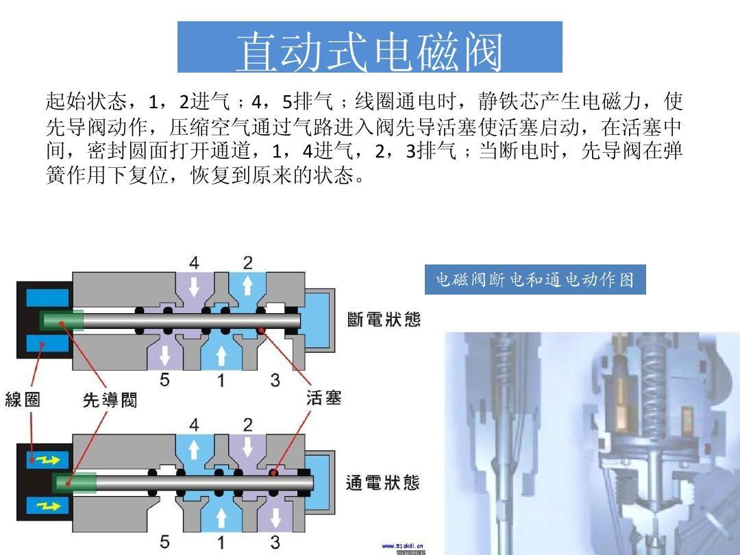 气路系统中一个电磁阀动作,所有的电磁阀得电怎么解决图片
