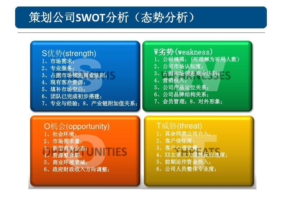 swot个人分析案例_策划公司SWOT分析报告_word文档在线阅读与下载_文档网