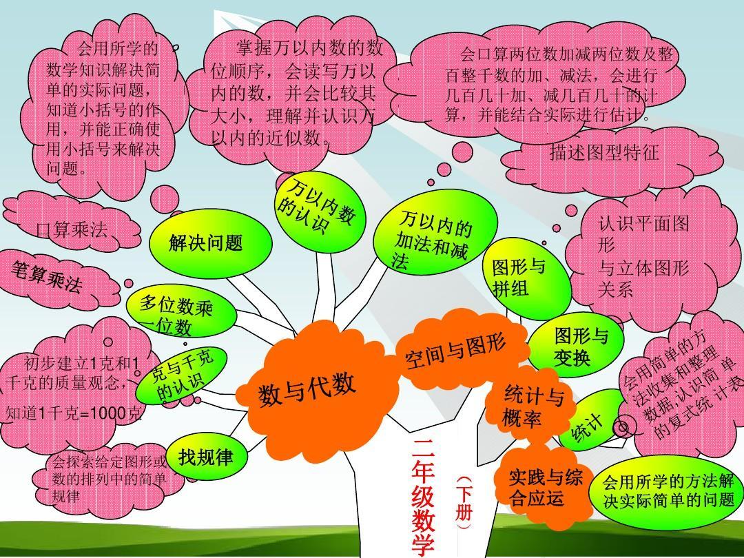 青岛版五四制数学二年级下册各单元知识树