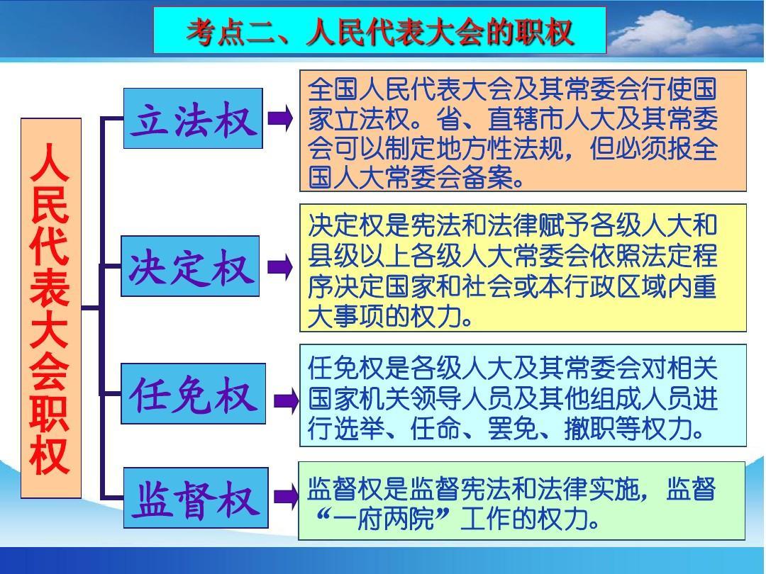 第一轮复习我国《政治生活》:第五课__课件的制度代表大任务课堂ppt人民型教学法答案设计图片