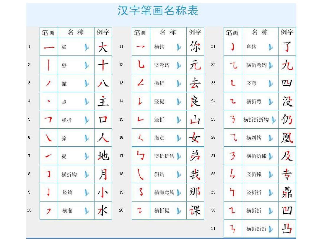 汉字笔画笔顺间架偏旁名称及易错笔顺表PPT_word文档 ...