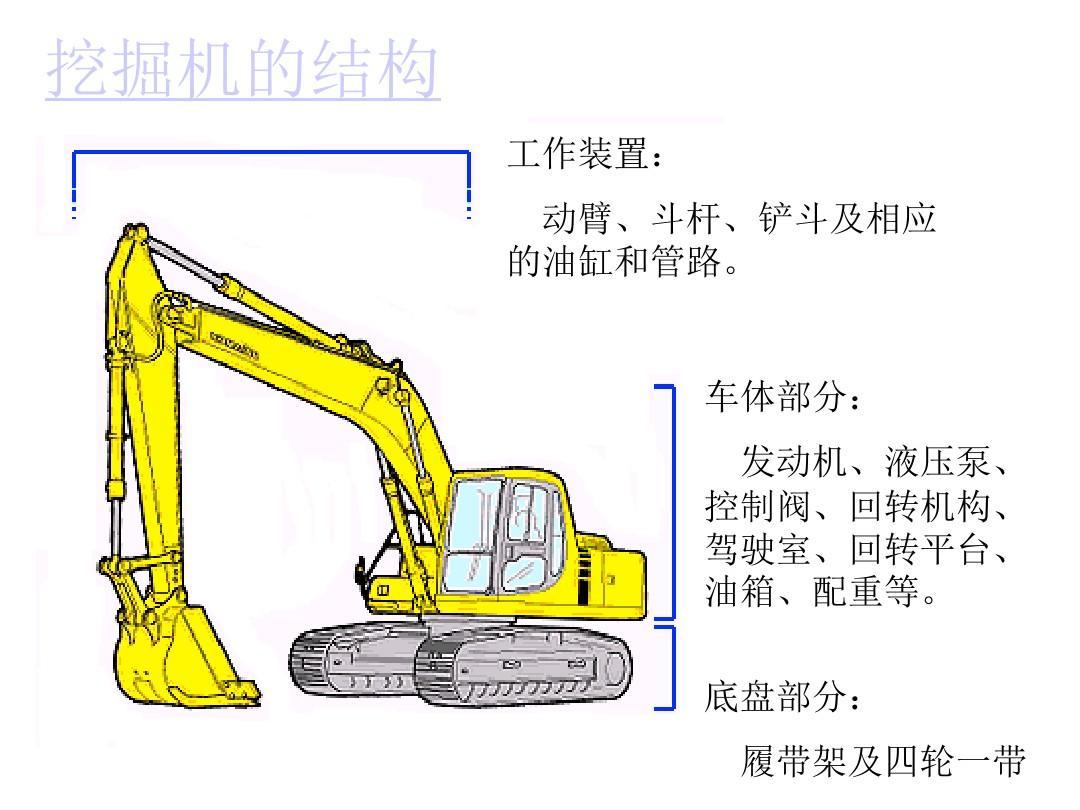 液压挖掘机工作装置动臂,斗杆机构的多体系统运动学分析图片