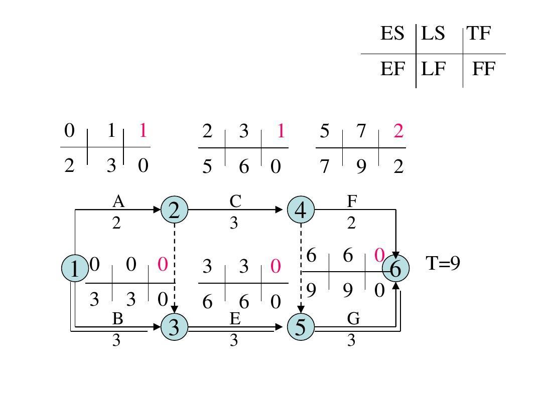 双代号网络图 计算实例ppt图片