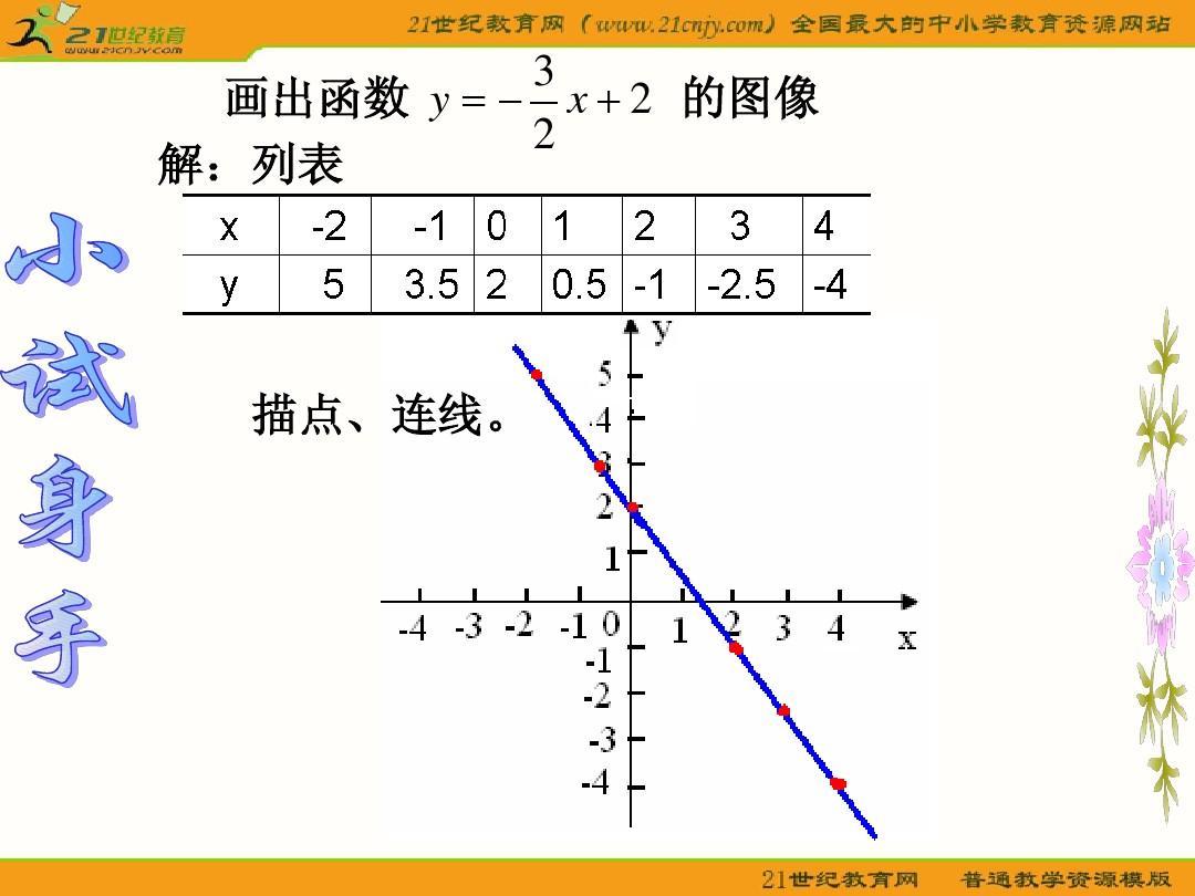 文檔網 所有分類 初中教育 數學 數學青島版七年級下114《函數與圖像圖片