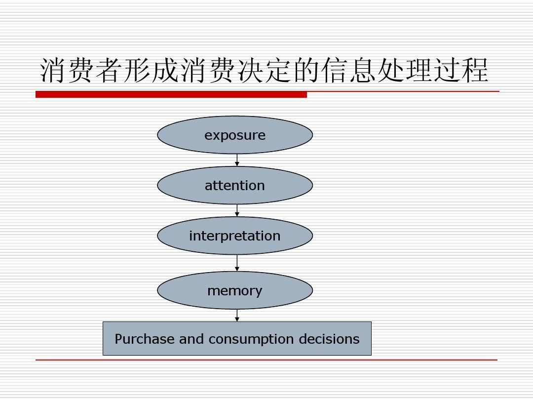 消费者行为学ppt_消费者行为学-week2知觉ppt