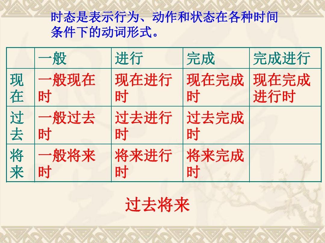 所有v中学外语学习英语学习英语八大中学ppt英语时态时态表是行郑州初中部哪里时态在