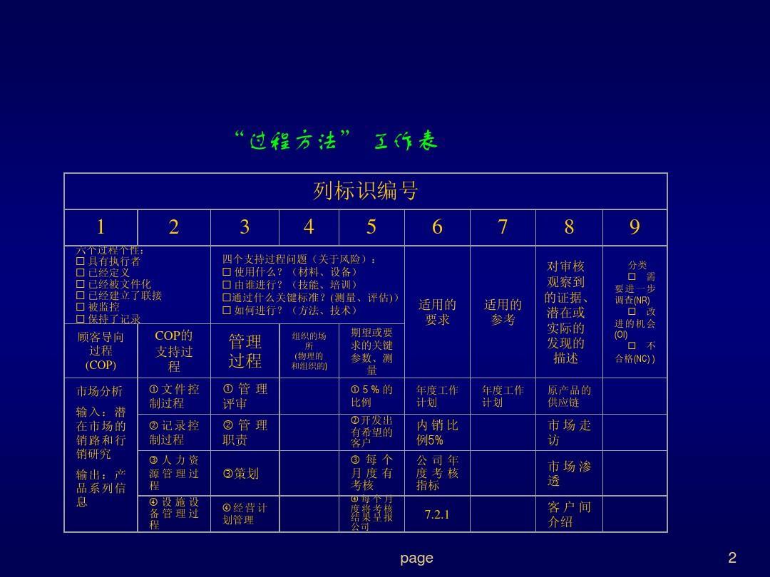 汽车行业质量体系系列培训教材(10-7)---ts16949:2002