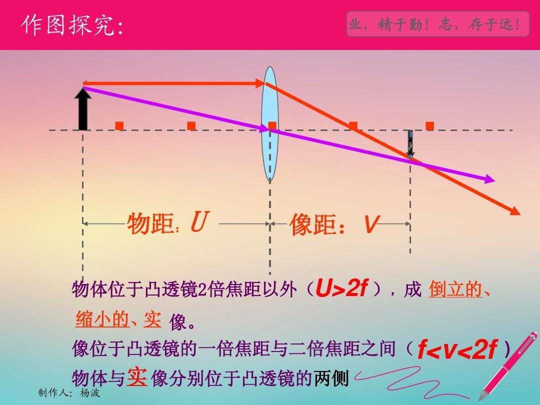2凸透镜成像规律ppt课件