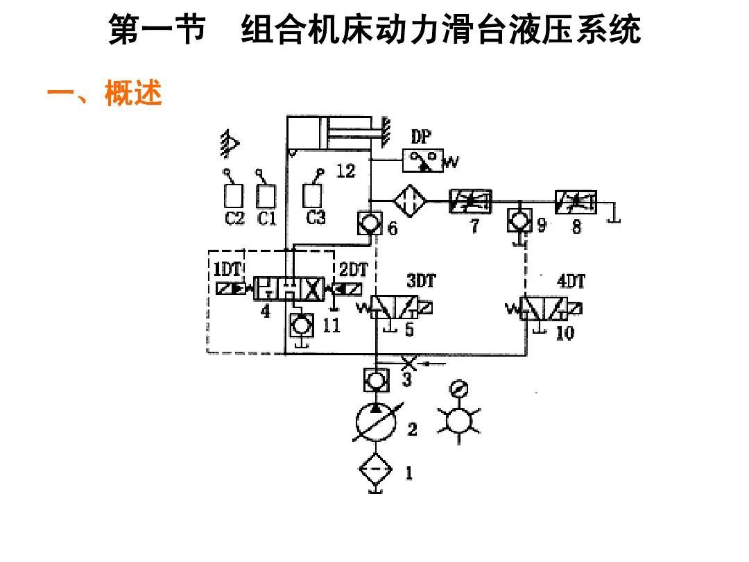 组合机床滑台液压系统ppt图片