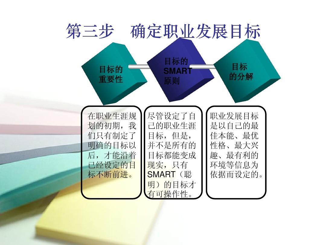 大学生职业发展规划的制定与实施ppt图片