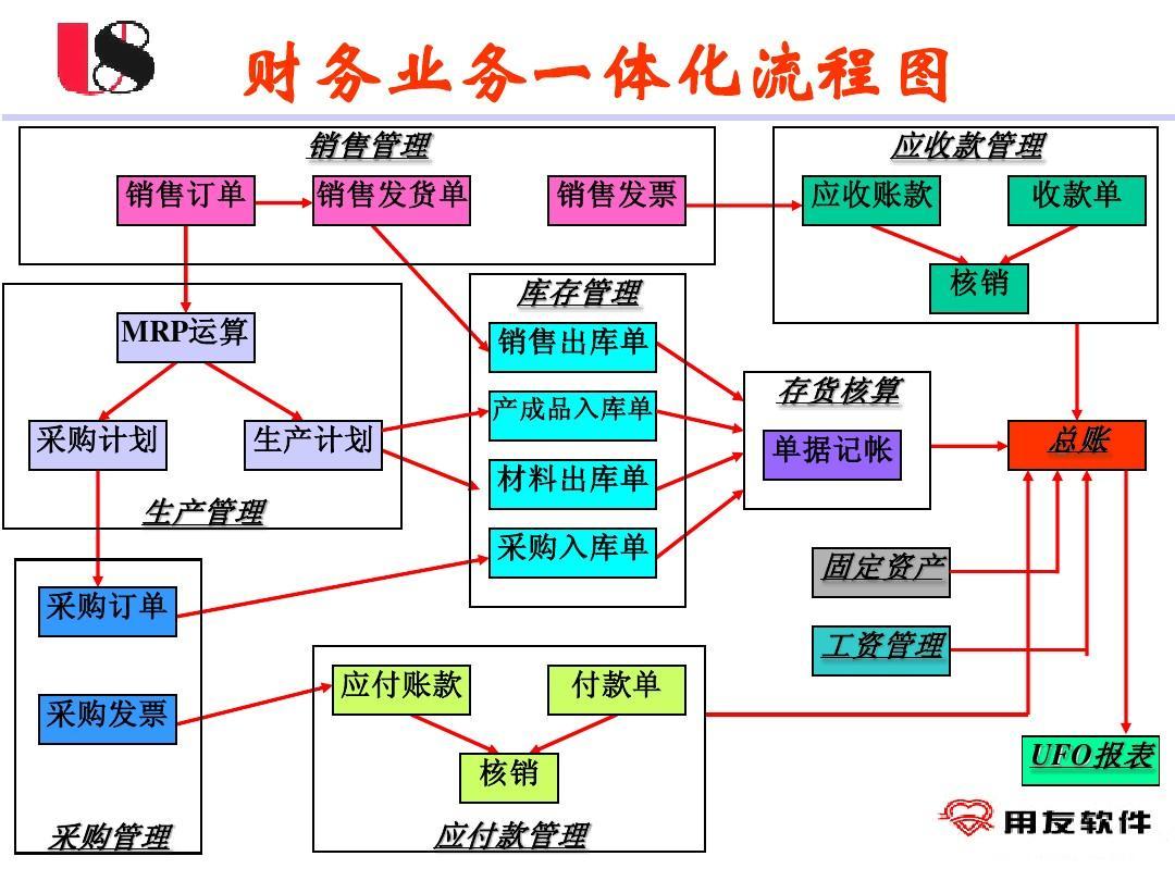 《用友u8财务业务一体化流程图》免费版ppt图片