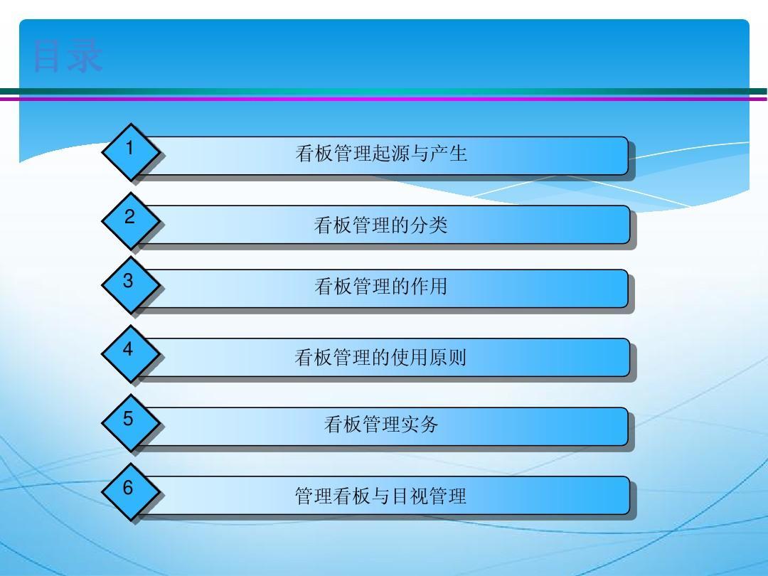 无忧文档 所有分类 经管营销 生产/经营管理 丰田生产方式-看板管理图片