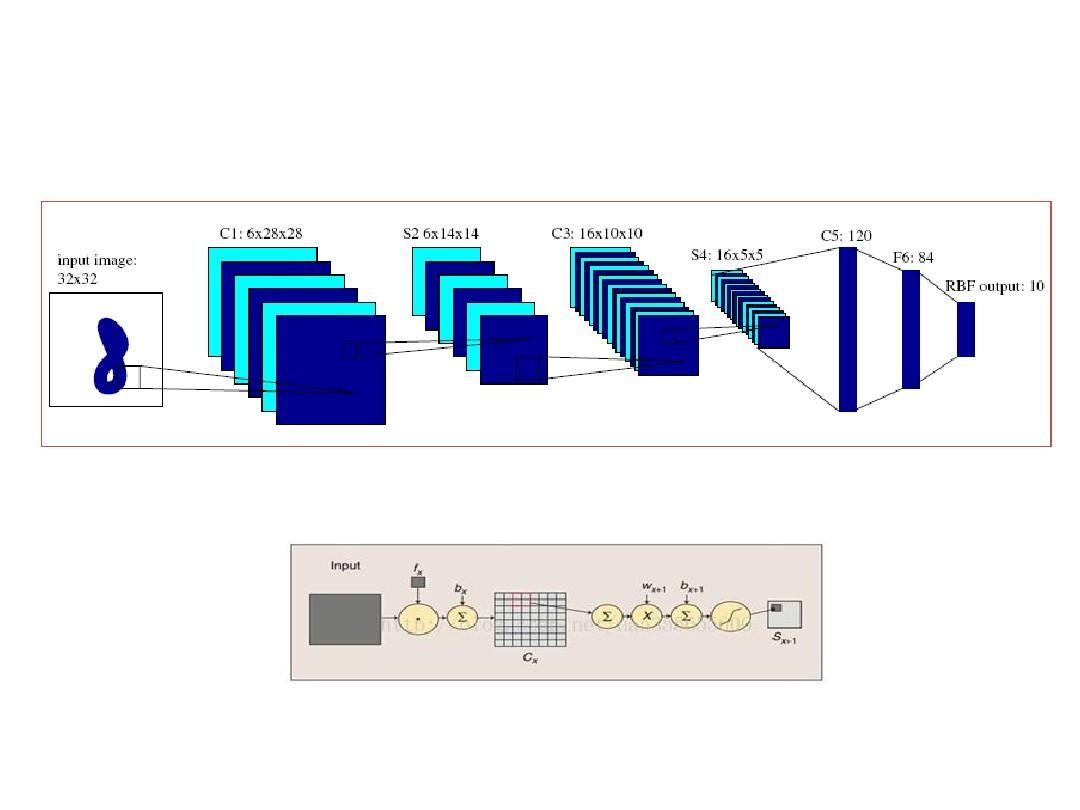 基于卷积神经网络的手写数字识别ppt图片