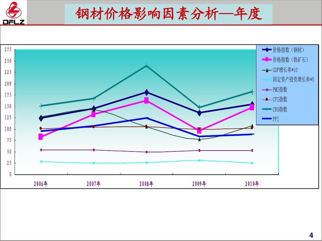 2010--2015年钢材价格走势ppt图片