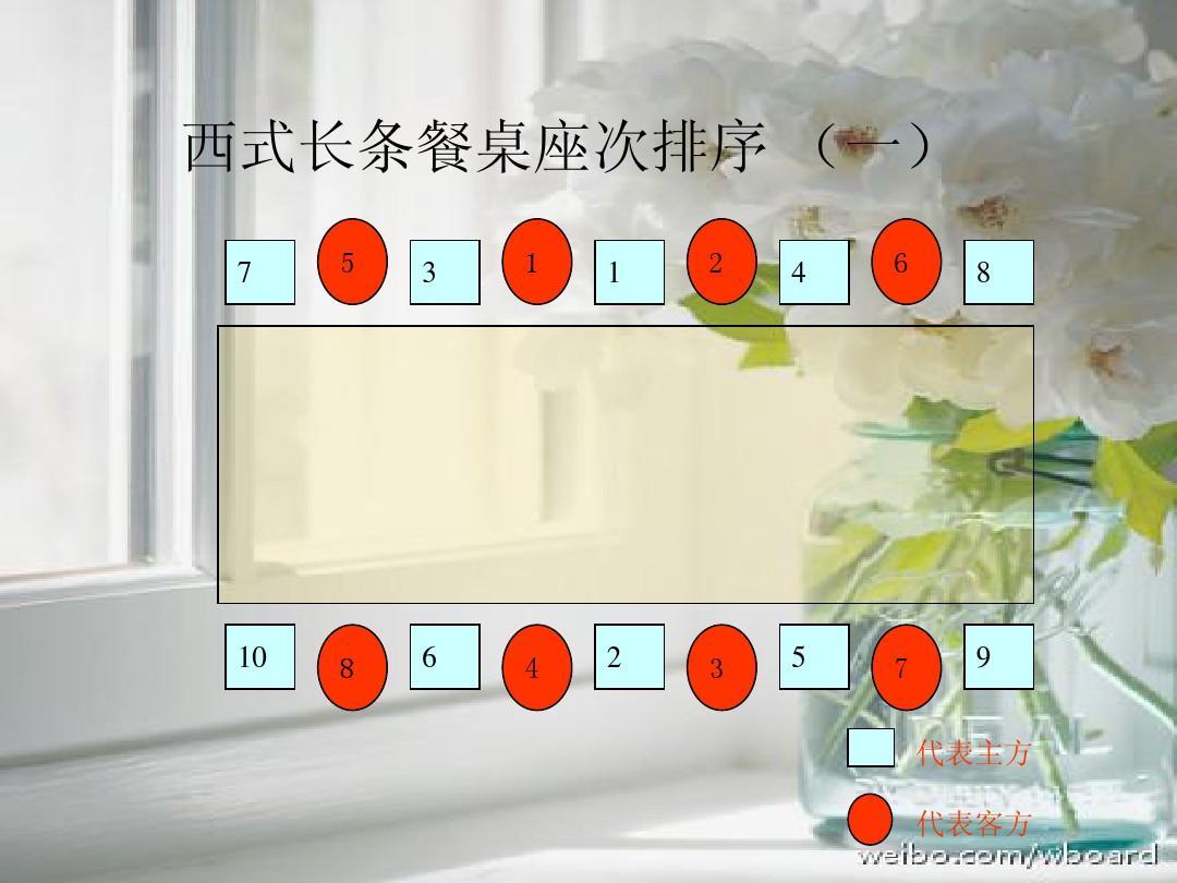 中餐西餐宴会礼仪ppt图片