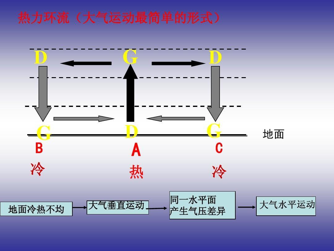 d g d b 冷 g d a 热 大气垂直运动 g 地面 c 冷 同一水平面 产生气压图片