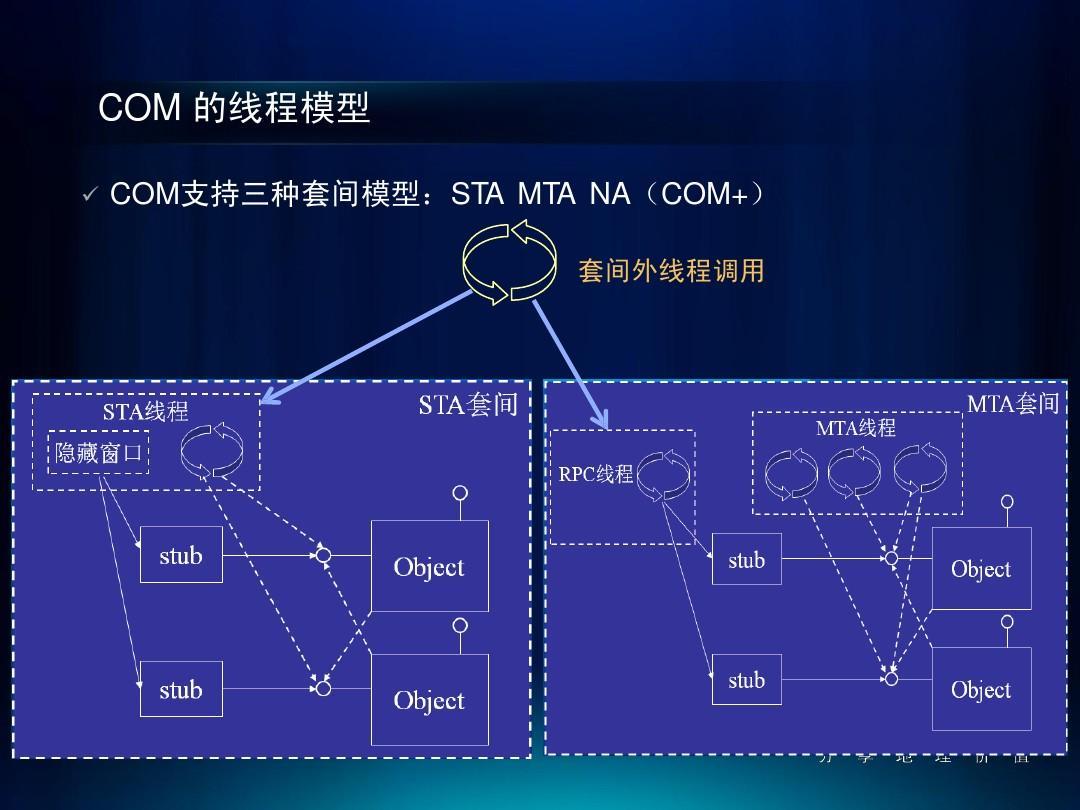 地理信息系统数据库系统geodatabase的高效编程ppt