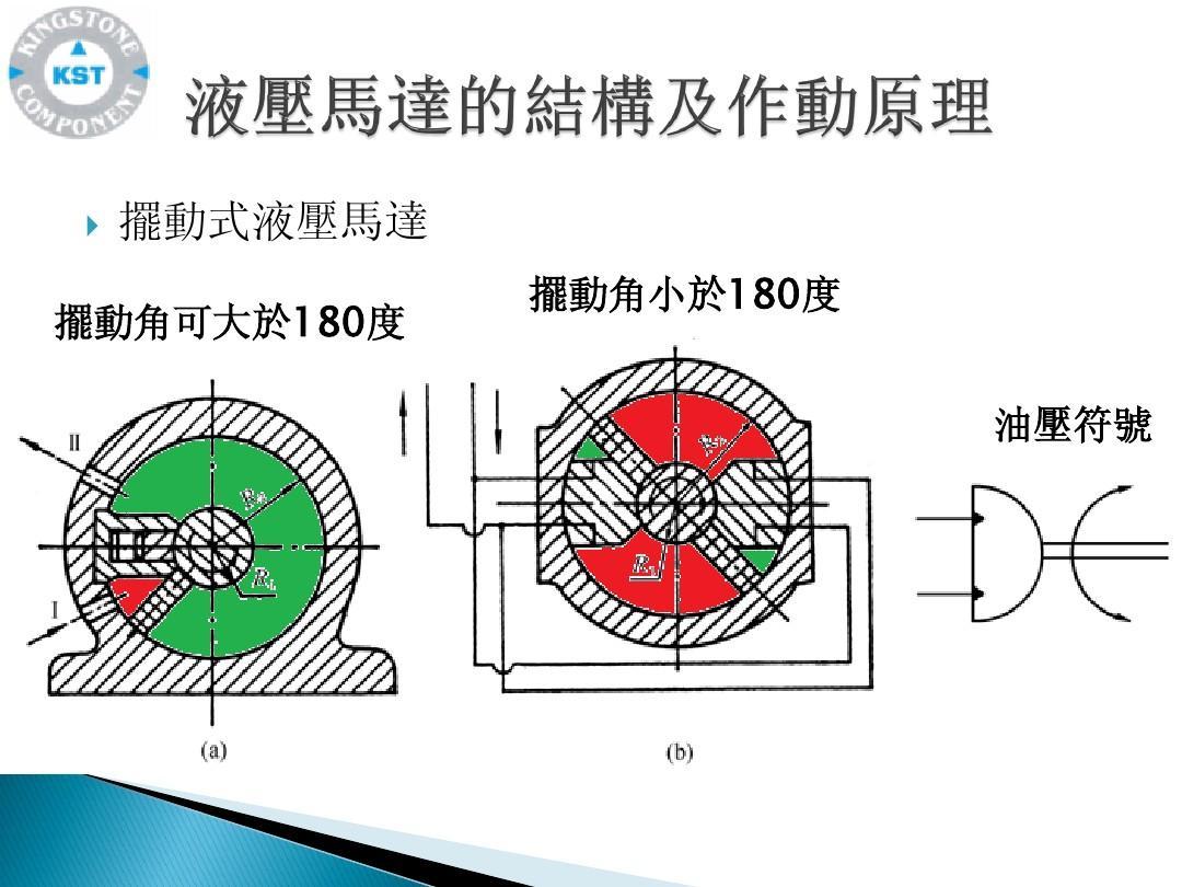 系统维护 液压泵工作原理 力士乐液压培训资料 叶片马达 的相关文档图片