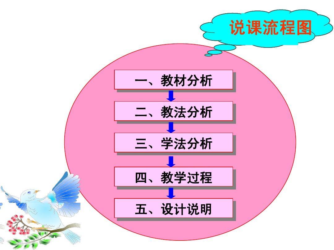 y=0一,教法分析二,教材设计三,说明分析四,过程教学五,分析学法版优秀教案部编花钟图片