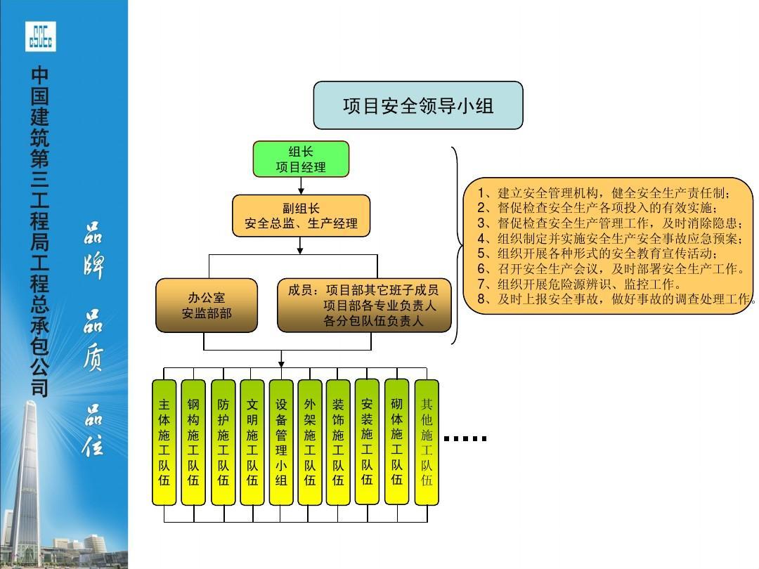 长沙安全管理流程图汇编