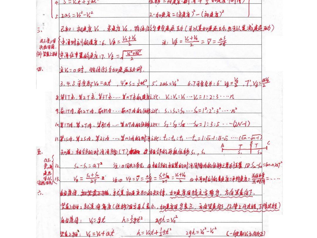 物理运动学公式PPT