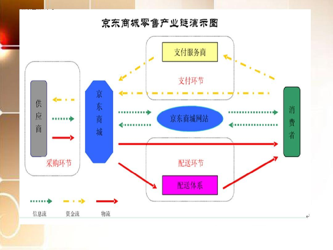 京东商城商业模式分析 物流报告 快递行业现状 京东商城物流配送 京东图片