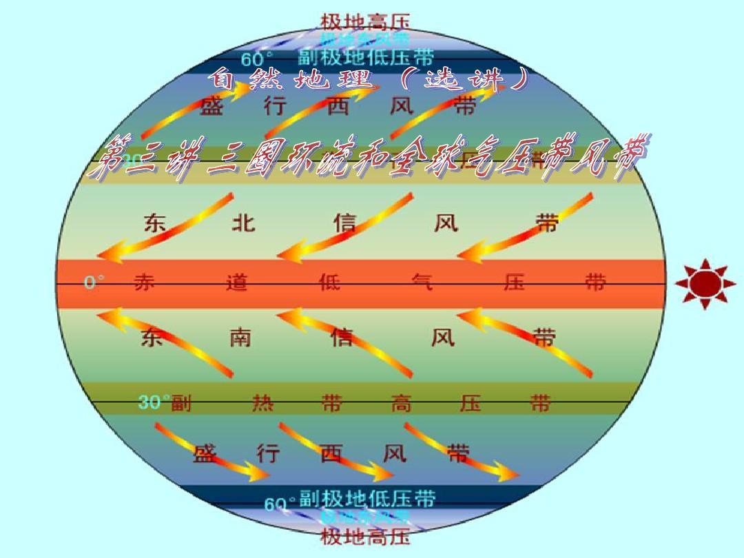 自然地理(选讲)第三讲 三圈环流和全球气压带风带(上课用件)ppt图片