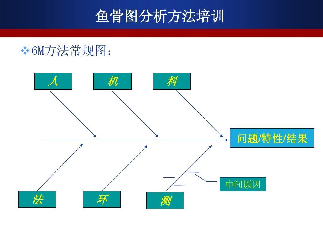 2013鱼骨图ppt模板(最新)图片
