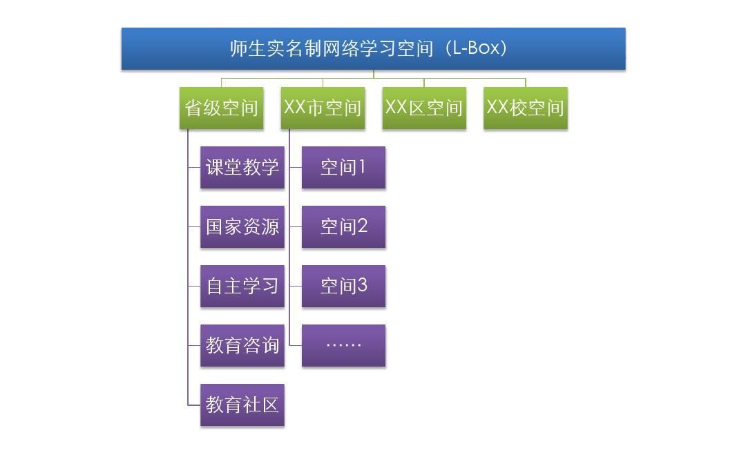 四川省教育资源公共服务平台-操作手册ppt演示(学校版
