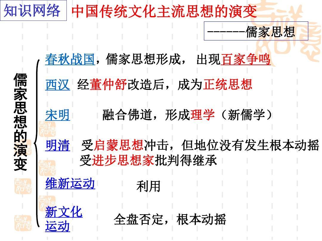 2018年年级上册中国传统文化思想高三的演变(1)ppt三语文主流历史夸父追日说课稿图片