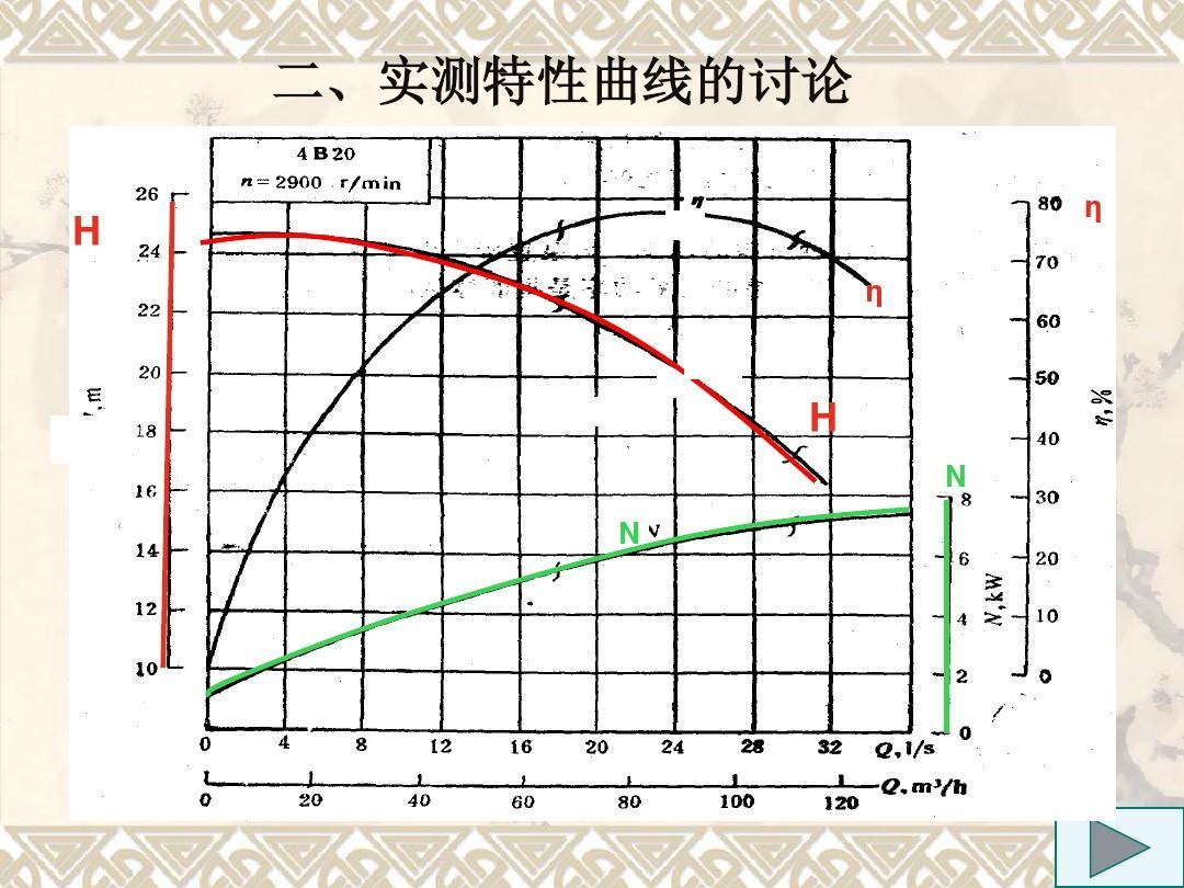 各种曲线离心泵的特性型号不同,但都有共同的变化趋势.ηhnn熵设计与图片