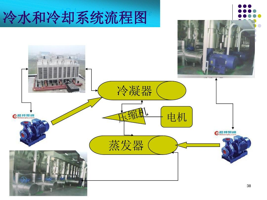 中央空调资料 约克离心式冷水机组 制冷机工作原理 压缩机培训 麦克维图片